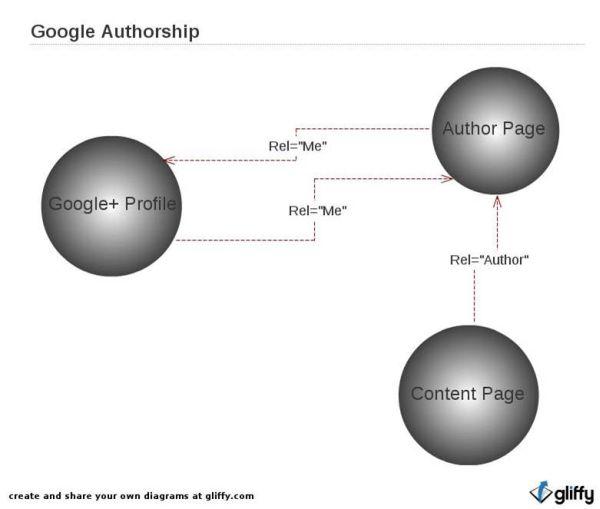 google autoría de enlace de contenido