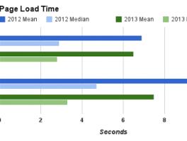 Estudio de Google sobre la velocidad de carga de los sitios web
