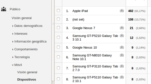 dispositivos google analytics