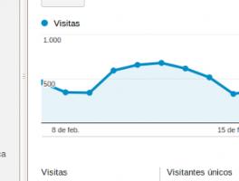 Guía de inicio para utilizar Google Analytics en WordPress