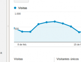 Guía de inicio para utilizar Google Analytics en WordPress