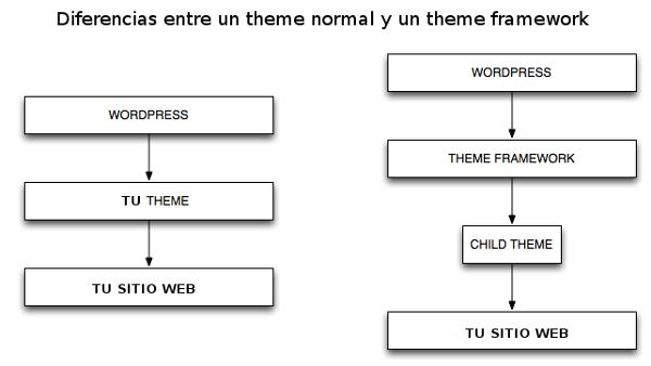 direrencias entre theme y framework