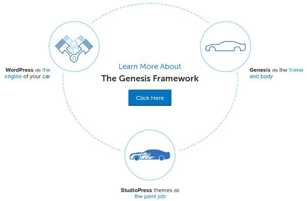 marco genesis