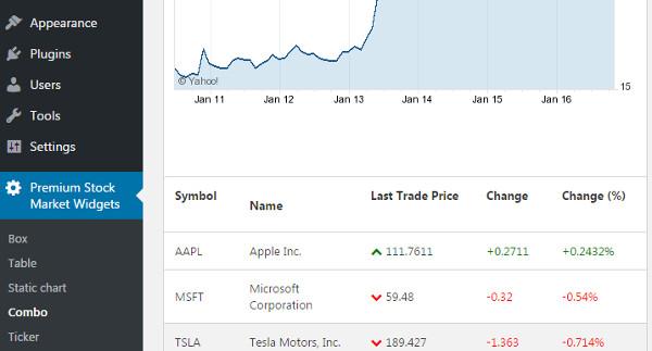 4 Plugins WordPress para incluir noticias de los mercados financieros