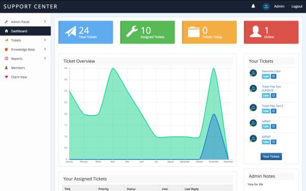 Los Mejores Plugins Sistema de Tickets para Soporte de WordPress