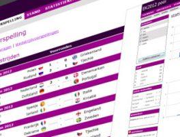Plugin para Predecir los Resultados de Fútbol en WordPress